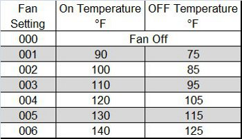 RV Fridge Thermistor Table