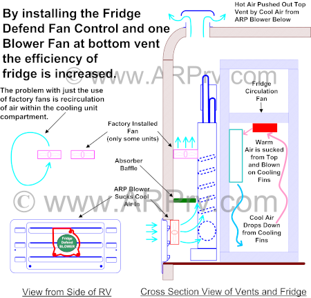 Why Fridge Defend Fan Controller is Superior for Dometic and